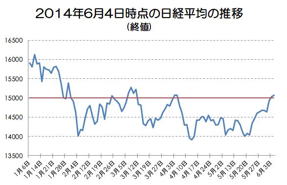 日経平均2ヶ月ぶりの15000円!このまま上昇なるか?